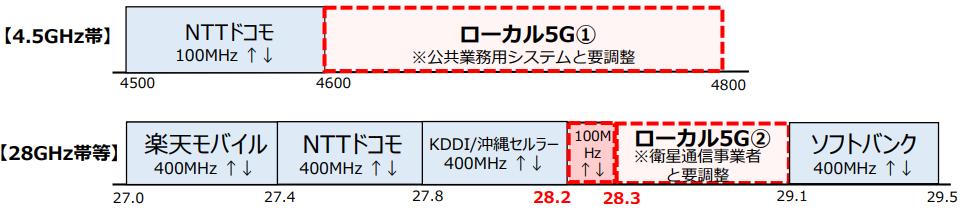 ローカル5G 周波数 割り当て