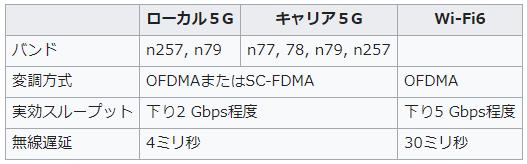 ローカル5G wifi6